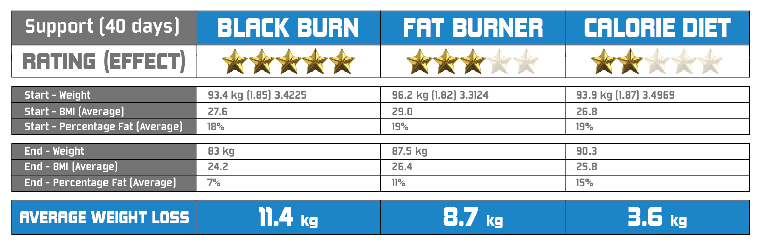 Black Burn - Weight Loss Table